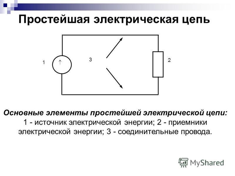 1 2 3 Простейшая электрическая цепь Основные элементы простейшей электрической цепи: 1 - источник электрической энергии; 2 - приемники электрической энергии; 3 - соединительные провода.