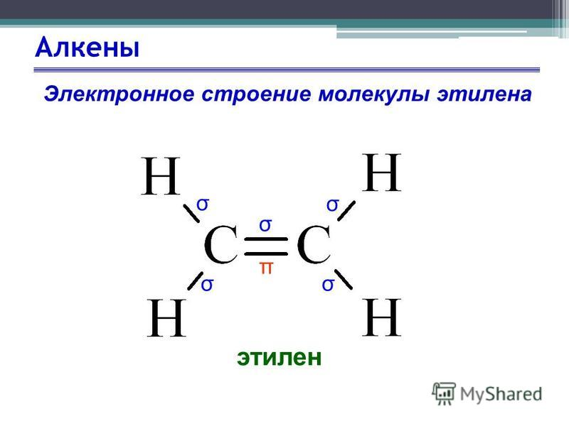 Алкены этилен Электронное строение молекулы этилена σ σ σ σ σ π