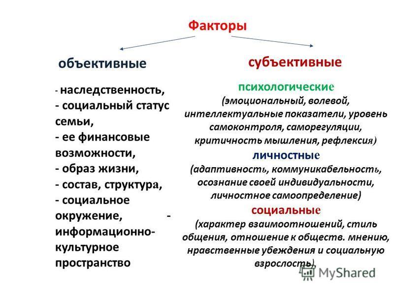 Факторы объективные субъективные - наследственность, - социальный статус семьи, - ее финансовые возможности, - образ жизни, - состав, структур а, - социальное окружение, - информационно- культурное пространство психологически е (эмоциональный, волево