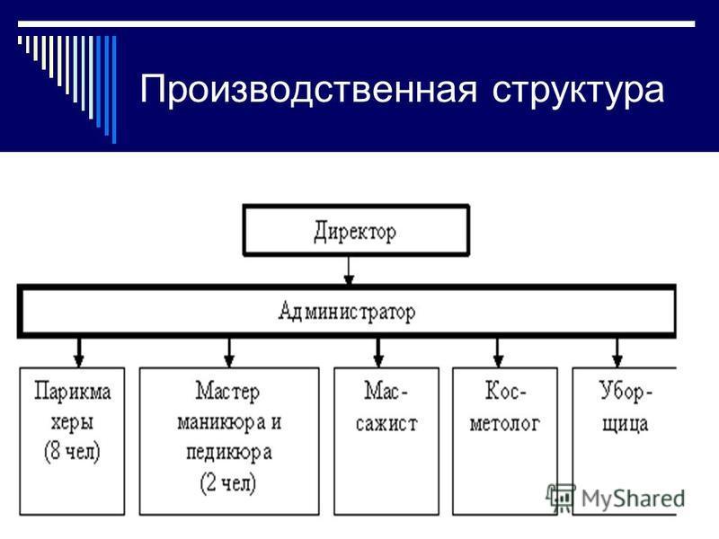 Производственная структура 8