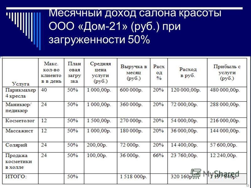 Месячный доход салона красоты ООО «Дом-21» (руб.) при загруженности 50% 9