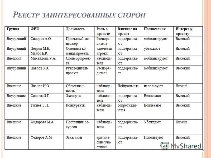 Р ЕЕСТР ЗАИНТЕРЕСОВАННЫХ СТОРОН