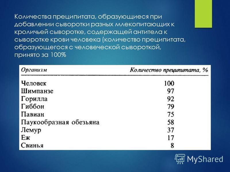 Количества преципитата, образующиеся при добавлении сыворотки разных млекопитающих к кроличьей сыворотке, содержащей антитела к сыворотке крови человека (количество преципитата, образующегося с человеческой сывороткой, принято за 100%