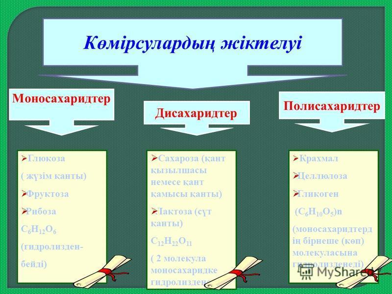 Крахмал Целлюлоза Гликоген (С 6 Н 10 О 5 )n (моносахаридтерд ің бірнеше (көп) молекуласына гидролизденеді) Көмірсулардың жіктелуі Моносахаридтер Дисахаридтер Полисахаридтер Глюкоза ( жүзім қанты) Фруктоза Рибоза С 6 Н 12 О 6 (гидролизден- бейді) Саха