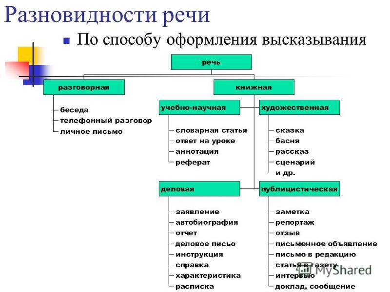Разновидности речи По способу оформления высказывания
