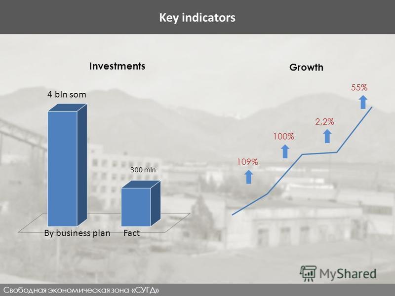 www.fezsughd.tj Ключевые показатели Свободная экономическая зона «СУГД» Investments Growth 109% 100% 2,2% 55% Key indicators By business plan Fact 4 bln som