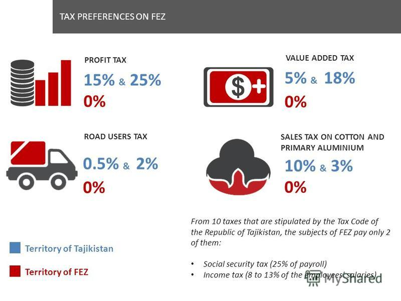 TAX PREFERENCES ON FEZ From 10 taxes that are stipulated by the Tax Code of the Republic of Tajikistan, the subjects of FEZ pay only 2 of them: Social security tax (25% of payroll) Income tax (8 to 13% of the employees' salaries) ROAD USERS TAX 0.5%