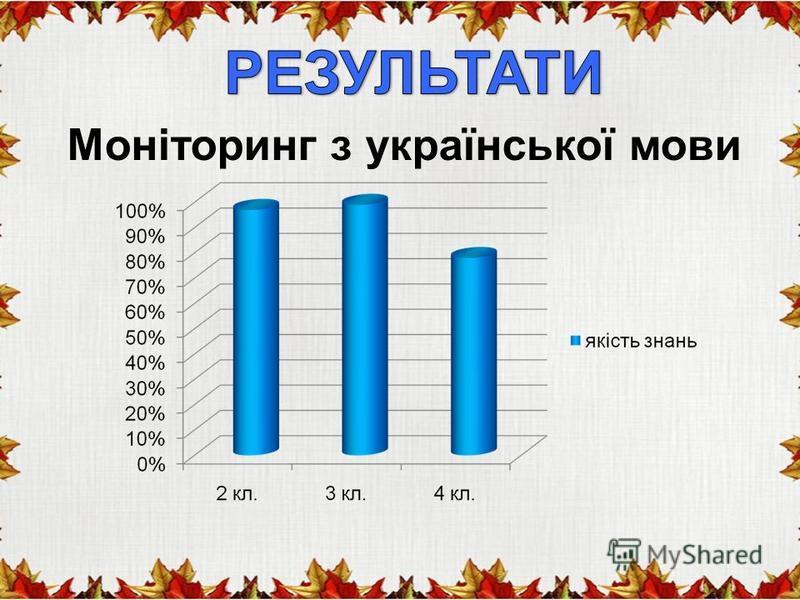 Моніторинг з української мови