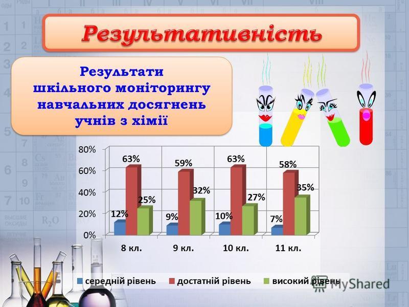 Результати шкільного моніторингу навчальних досягнень учнів з хімії Результати шкільного моніторингу навчальних досягнень учнів з хімії