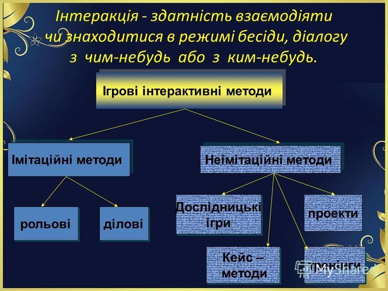 Інтеракція - здатність взаємодіяти чи знаходитися в режимі бесіди, діалогу з чим-небудь або з ким-небудь. Ігрові інтерактивні методи Імітаційні методи рольові ділові Неімітаційні методи Дослідницькі ігри Дослідницькі ігри проекти Кейс – методи Кейс –