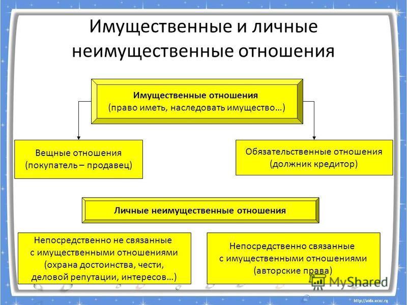 ПОНЯТИЯ И ТЕРМИНЫ. evg3097@mail.ru ИМУЩЕСТВЕННЫЕ ОТНОШЕНИЯ, КУПЛЯ- ПРОДАЖА, АРЕНДА, СОБСТВЕННОСТЬ, ПРАВО СОБСТВЕННОСТИ: ВЛАДЕНИЕ, РАСПОРЯЖЕНИЕ, ПОЛЬЗОВАНИЕ; СУБЪЕКТЫ ПРАВА СОБСТВЕННОСТИ: ФИЗИЧЕСКИЕ И ЮРИДИЧЕСКИЕ ЛИЦА..; ФОРМЫ СОБСТВЕННОСТИ: ЧАСТНАЯ,