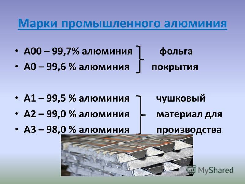 Марки промышленного алюминия А00 – 99,7% алюминия фольга А0 – 99,6 % алюминия покрытия А1 – 99,5 % алюминия чушковый А2 – 99,0 % алюминия материал для А3 – 98,0 % алюминия производства