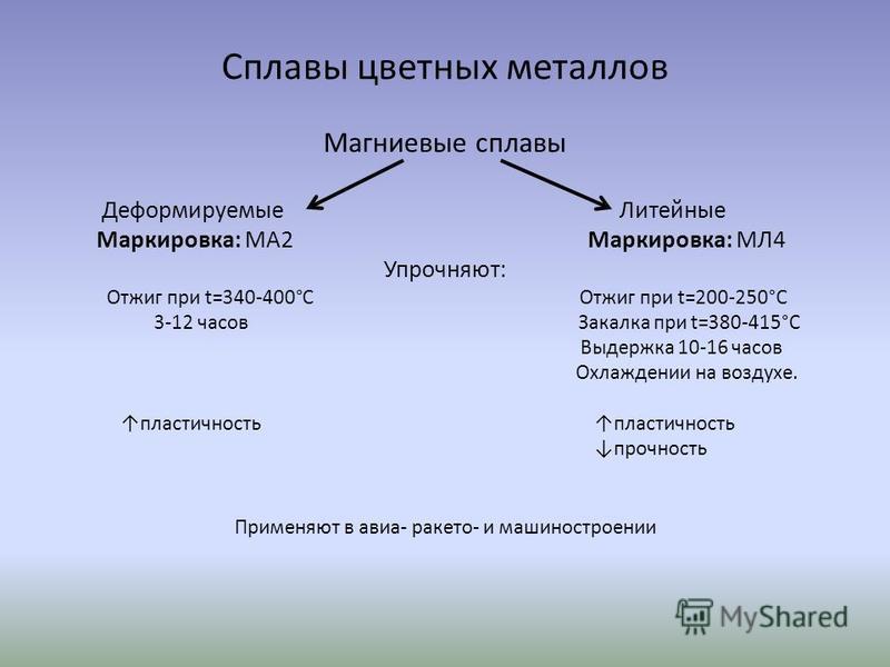 Сплавы цветных металлов Магниевые сплавы Деформируемые Литейные Маркировка: МА2 Маркировка: МЛ4 Упрочняют: Отжиг при t=340-400°С Отжиг при t=200-250°С 3-12 часов Закалка при t=380-415°С Выдержка 10-16 часов Охлаждении на воздухе. пластичность пластич