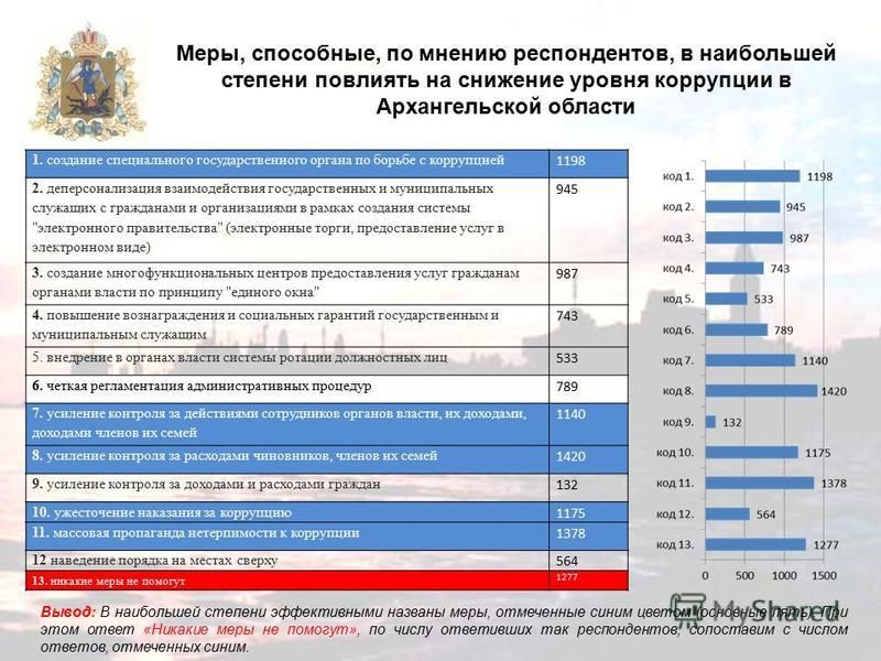 Меры, способные, по мнению респондентов, в наибольшей степени повлиять на снижение уровня коррупции в Архангельской области Вывод: В наибольшей степени эффективными названы меры, отмеченные синим цветом (основные пять). При этом ответ «Никакие меры н