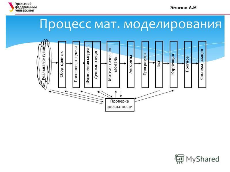 Процесс мат. моделирования Систематизация Реальная ситуация Сбор данных Постановка задачи Физическая модель Декомпозиция Математическая модель Алгоритм Программа Тест Коррекция Прогноз Проверка адекватности Эмомов А.М