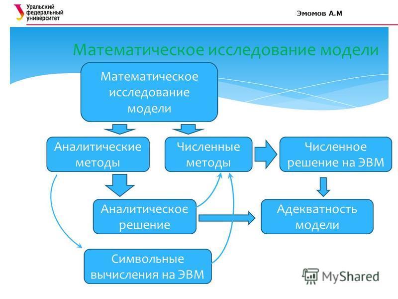 Математическое исследование модели Аналитические методы Численные методы Численное решение на ЭВМ Аналитическое решение Символьные вычисления на ЭВМ Адекватность модели Эмомов А.М