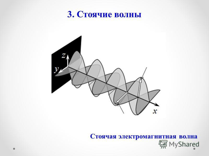 3. Стоячие волны Стоячая электромагнитная волна
