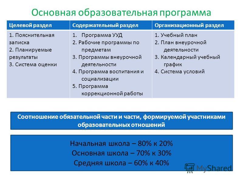 Основная образовательная программа Целевой раздел Содержательный раздел Организационный раздел 1. Пояснительная записка 2. Планируемые результаты 3. Система оценки 1. Программа УУД 2. Рабочие программы по предметам 3. Программы внеурочной деятельност