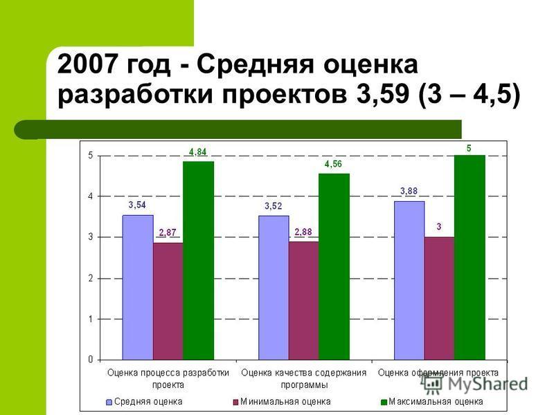 2007 год - Средняя оценка разработки проектов 3,59 (3 – 4,5)