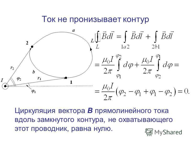 Ток не пронизывает контур Циркуляция вектора В прямолинейного тока вдоль замкнутого контура, не охватывающего этот проводник, равна нулю.