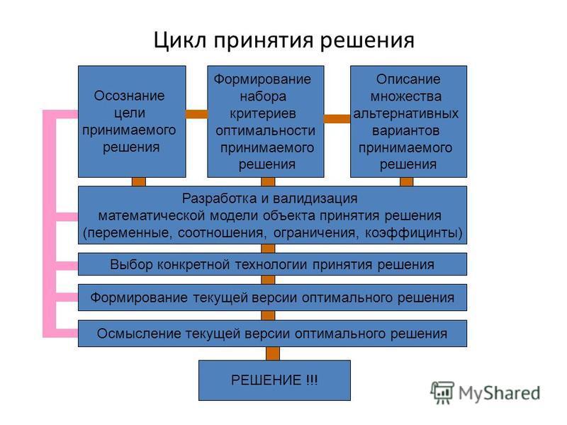 Цикл принятия решения Осознание цели принимаемого решения Формирование набора критериев оптимальности принимаемого решения Описание множества альтернативных вариантов принимаемого решения Разработка и валидизация математической модели объекта приняти