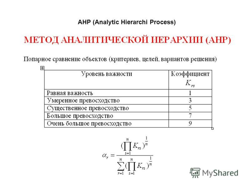 АНР (Analytic Hierarchi Process)