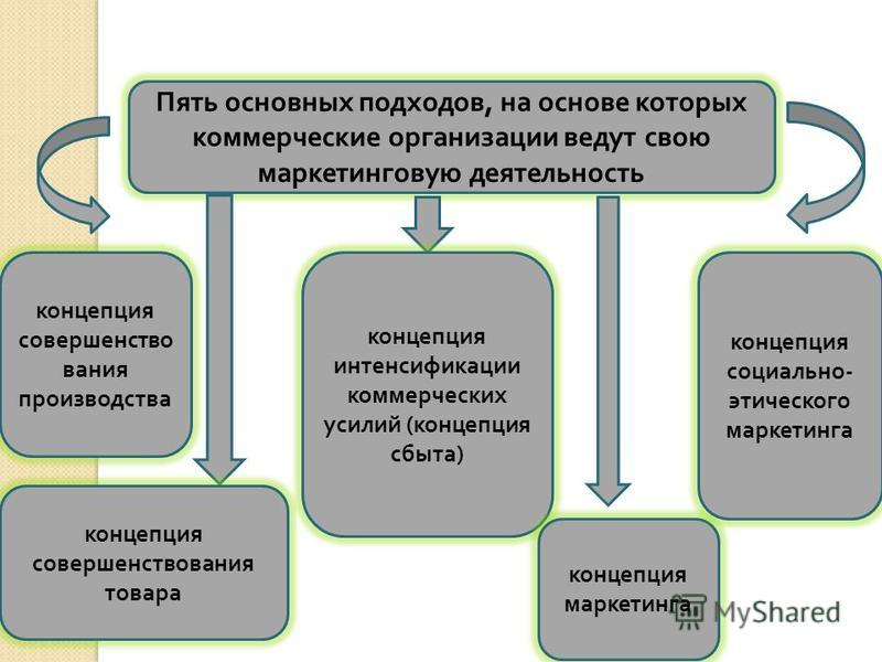 Фондовая биржа Контрольная работа Читать текст оnline  Курсовая работа на тему организация коммерческой деятельности предприятий
