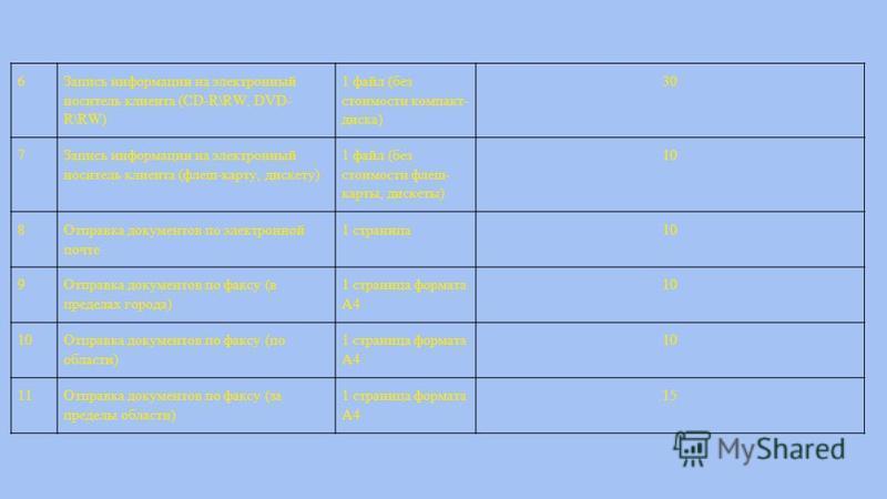 6 Запись информации на электронный носитель клиента (CD-R\RW, DVD- R\RW) 1 файл (без стоимости компакт- диска) 30 7 Запись информации на электронный носитель клиента (флеш-карту, дискету) 1 файл (без стоимости флеш- карты, дискеты) 10 8 Отправка доку