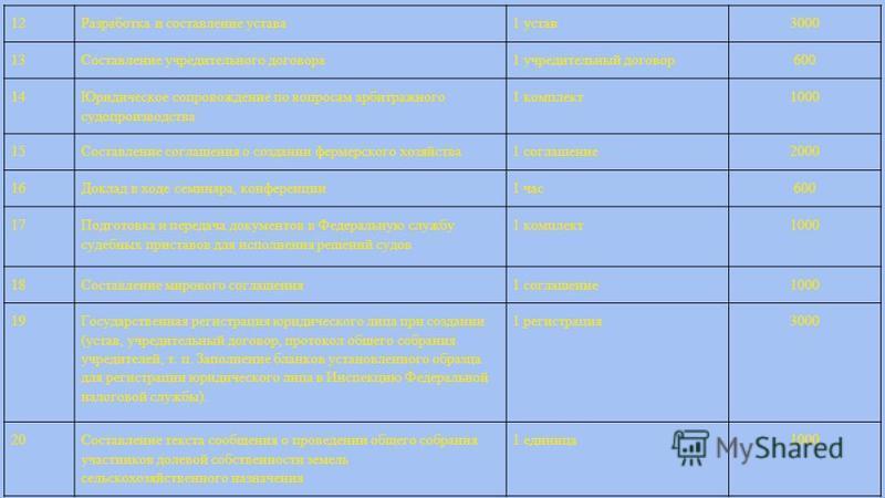 12Разработка и составление устава 1 устав 3000 13Составление учредительного договора 1 учредительный договор 600 14 Юридическое сопровождение по вопросам арбитражного судопроизводства 1 комплект 1000 15Составление соглашения о создании фермерского хо