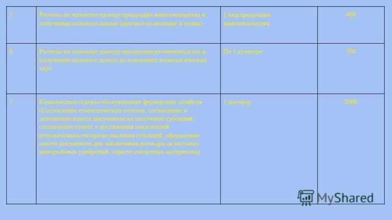 5 Расчеты по валовому выходу продукции животноводства и получению валового дохода (прогноз по месяцам и годам) 1 вид продукции животноводства 400 6 Расчеты по валовому выходу продукции растениеводства и получению валового дохода на основании технолог