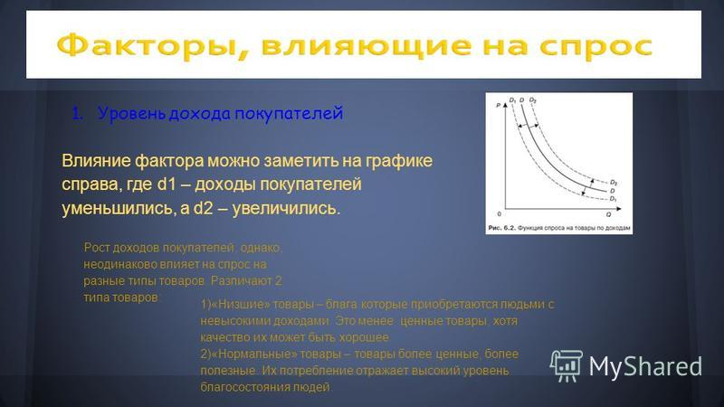 1. Уровень дохода покупателей Влияние фактора можно заметить на графике справа, где d1 – доходы покупателей уменьшились, а d2 – увеличились. Рост доходов покупателей, однако, неодинаково влияет на спрос на разные типы товаров. Различают 2 типа товаро