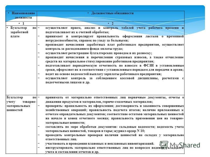 Наименование должности Должностные обязанности 1 2 Бухгалтер по заработной плате осуществляет прием, анализ и контроль табелей учета рабочего времени и подготавливает их к счетной обработке; принимает и контролирует правильность оформления листков о
