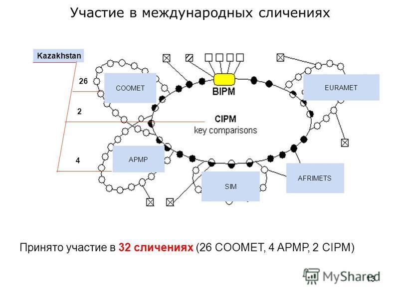 Kazakhstan COOMET APMP AFRIMETS EURАMET SIM 26 4 2 Принято участие в 32 сличениях (26 COOMET, 4 АРМР, 2 CIPM) Участие в международных сличениях 13