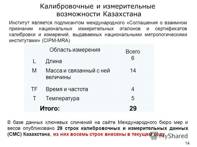 Калибровочные и измерительные возможности Казахстана 14 Институт является подписантом международного «Соглашения о взаимном признании национальных измерительных эталонов и сертификатов калибровки и измерений, выдаваемых национальными метрологическими