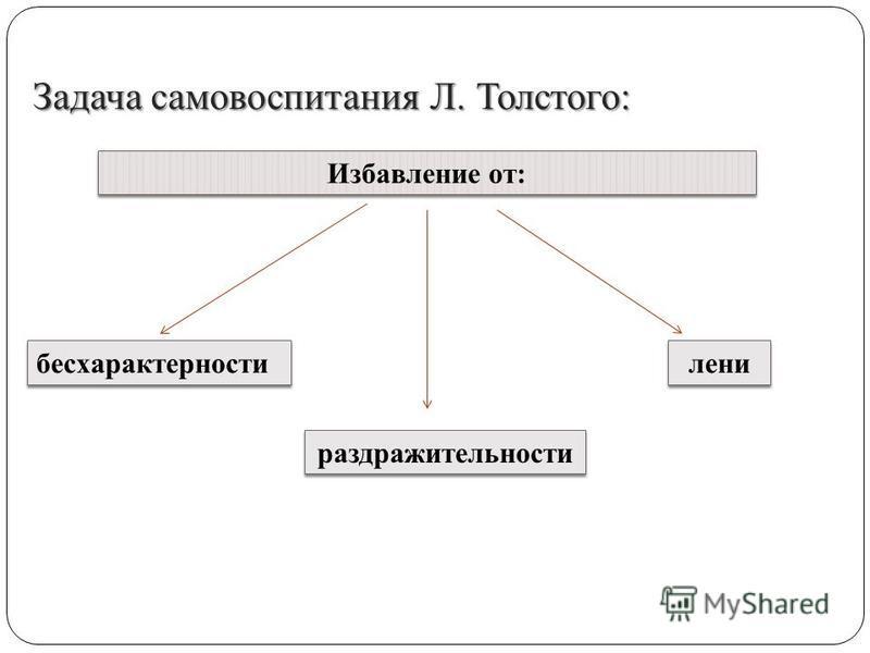 Задача самовоспитания Л. Толстого: Избавление от: бесхарактерности раздражительности лени