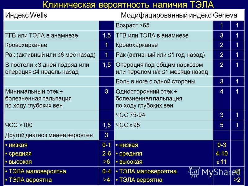 Индекс Wells Модифицированный индекс Geneva Возраст >65 1 1 ТГВ или ТЭЛА в анамнезе 1,5 ТГВ или ТЭЛА в анамнезе 3 1 Кровохарканье 1 2 1 Рак (активный или 6 мес назад) 1 Рак (активный или 1 год назад) 2 1 В постели 3 дней подряд или операция 4 недель