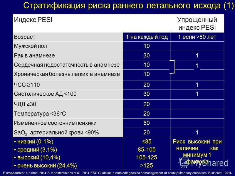 Индекс PESIУпрощенный индекс PESI Возраст 1 на каждый год 1 если >80 лет Мужской пол 10 Рак в анамнезе 301 Сердечная недостаточность в анамнезе 10 Хроническая болезнь легких в анамнезе 10 ЧСС 110201 Систолическое АД <100 301 ЧДД 3020 Температура <36