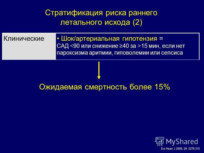 Клинические Шок/артериальная гипотензия = САД 15 мин, если нет пароксизма аритмии, гиповолемии или сепсиса Стратификация риска раннего летального исхода (2) Eur Heart J 2008; 29: 2276-315 Ожидаемая смертность более 15%