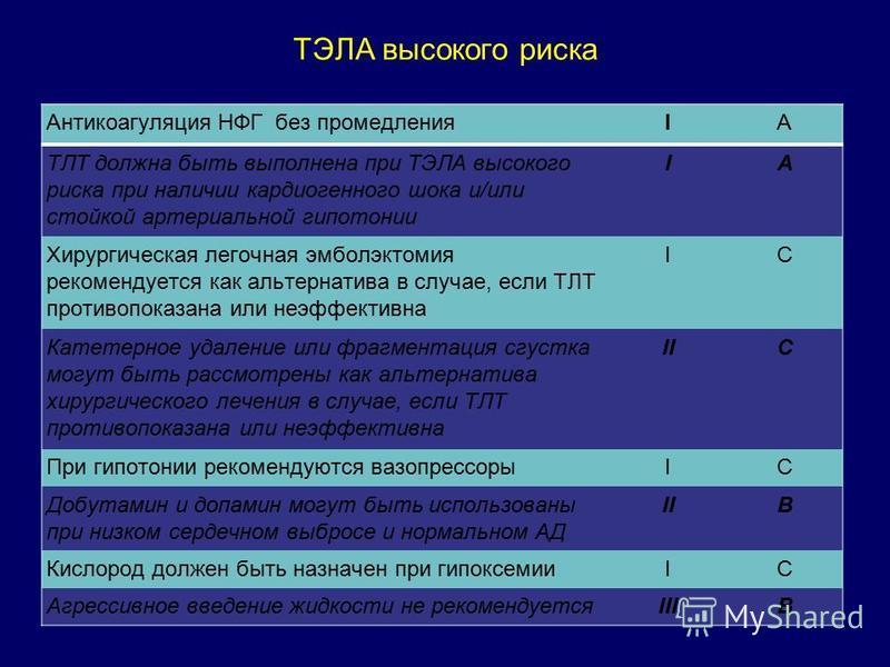 ТЭЛА высокого риска Антикоагуляция НФГ без промедленияIA ТЛТ должна быть выполнена при ТЭЛА высокого риска при наличии кардиогенного шока и/или стойкой артериальной гипотонии IA Хирургическая легочная эмболэктомия рекомендуется как альтернатива в слу