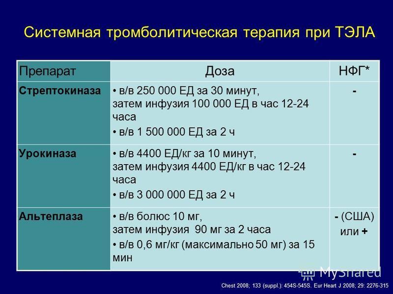 Системная тромболитическая терапия при ТЭЛА Препарат ДозаНФГ* Стрептокиназа в/в 250 000 ЕД за 30 минут, затем инфузия 100 000 ЕД в час 12-24 часа в/в 1 500 000 ЕД за 2 ч - Урокиназа в/в 4400 ЕД/кг за 10 минут, затем инфузия 4400 ЕД/кг в час 12-24 час