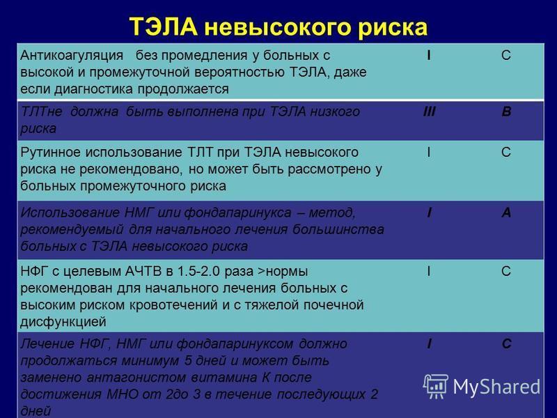 ТЭЛА невысокого риска Антикоагуляция без промедления у больных с высокой и промежуточной вероятностью ТЭЛА, даже если диагностика продолжается IС ТЛТне должна быть выполнена при ТЭЛА низкого риска IIIB Рутинное использование ТЛТ при ТЭЛА невысокого р