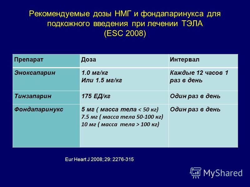 Рекомендуемые дозы НМГ и фондапаринукса для подкожного введения при лечении ТЭЛА (ESC 2008) Препарат ДозаИнтервал Эноксапарин 1.0 мг/кг Или 1.5 мг/кг Каждые 12 часов 1 раз в день Тинзапарин 175 ЕД/кг Один раз в день Фондапаринукс 5 мг ( масса тела <