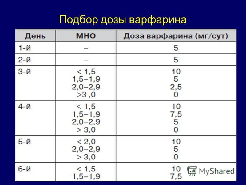 Подбор дозы варфарина