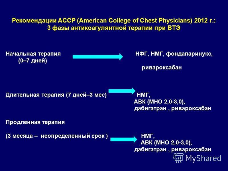 Рекомендации ACCP (American College of Chest Physicians) 2012 г.: 3 фазы антикоагулянтной терапии при ВТЭ Начальная терапия НФГ, НМГ, фондапаринукс, (0–7 дней) ривароксабан Длительная терапия (7 дней–3 мес) НМГ, АВК (МНО 2,0-3,0), дабигатран, риварок