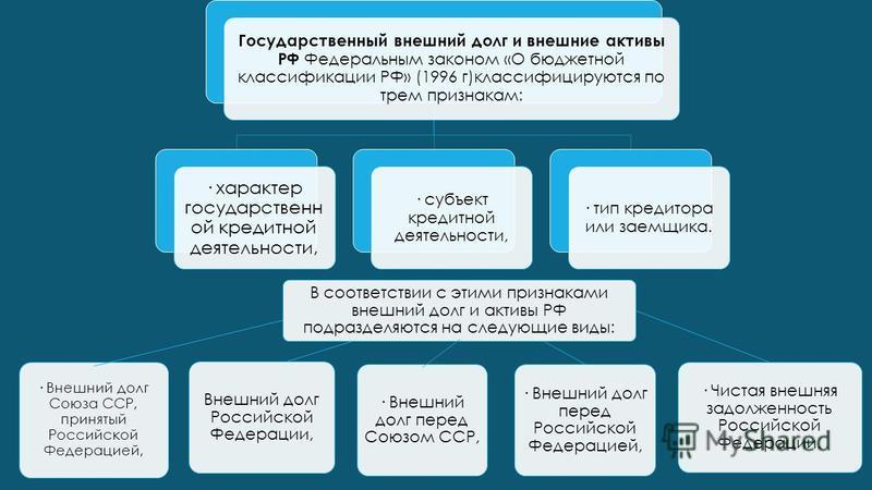 Государственный внешний долг и внешние активы РФ Федеральным законом «О бюджетной классификации РФ» (1996 г)классифицируются по трем признакам: · характер государственной кредитной деятельности, · субъект кредитной деятельности, · тип кредитора или з