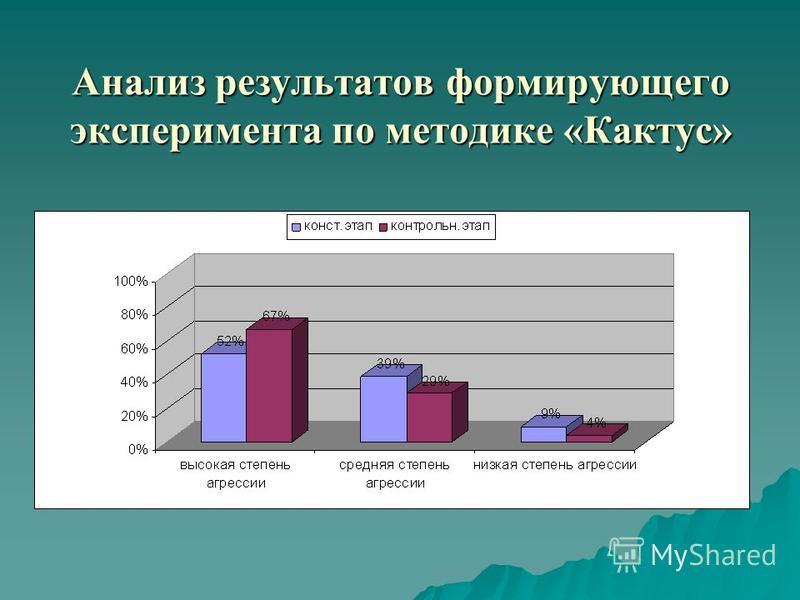 Анализ результатов формирующего эксперимента по методике «Кактус»