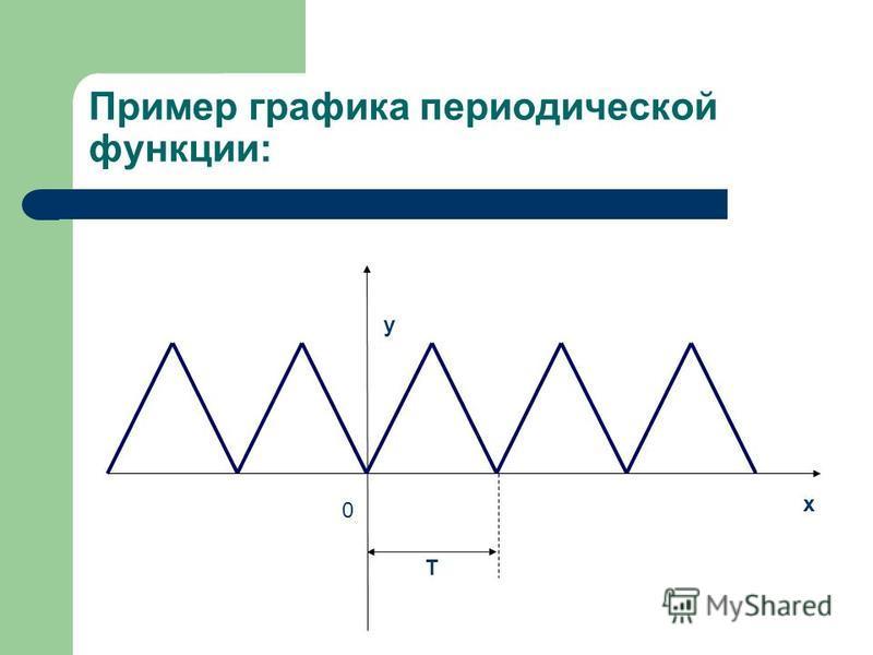 Пример графика периодической функции: у х 0 Т