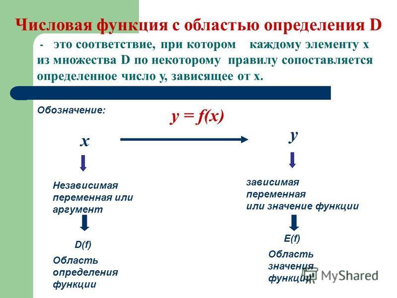 - это соответствие, при котором каждому элементу х из множества D по некоторому правилу сопоставляется определенное число у, зависящее от х. Обозначение: y = f(x) х у Независимая переменная или аргумент зависимая переменная или значение функции D(f)