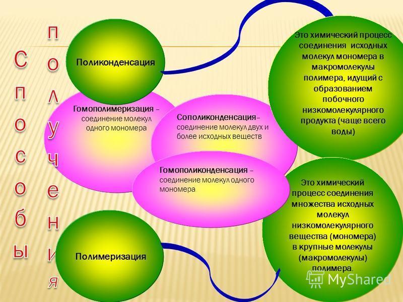 Гомополимеризация – соединение молекул одного мономера Сополиконденсация – соединение молекул двух и более исходных веществ Поликонденсация Это химический процесс соединения исходных молекул мономера в макромолекулы полимера, идущий с образованием по