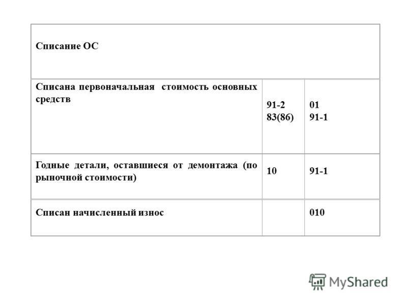 Списание ОС Списана первоначальная стоимость основных средств 91-2 83(86) 01 91-1 Годные детали, оставшиеся от демонтажа (по рыночной стоимости) 1091-1 Списан начисленный износ 010